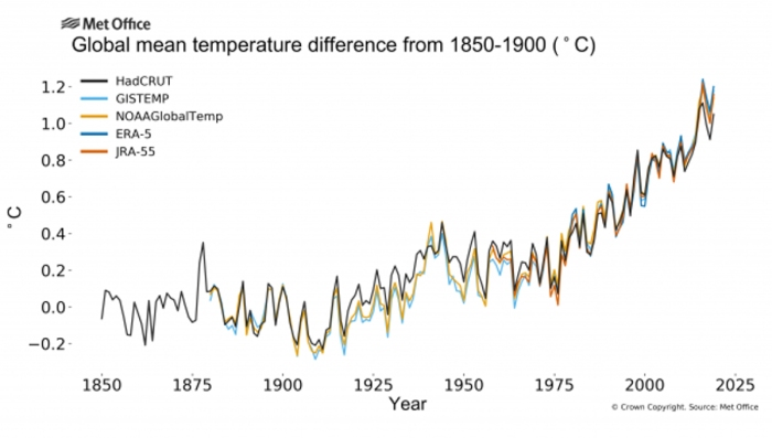 Hottest Decade - Graph of Global Mean Temperature Difference